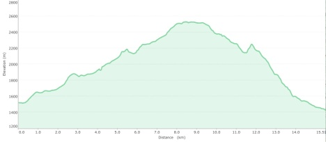 Doi Inthanon altitude graph